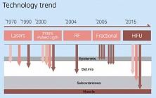 Technological trends. <br>Source: hironic.com/p/doublo-s<br>